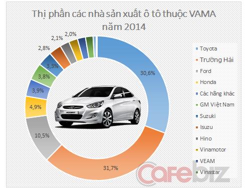 Danh sách các công ty sản xuất xe ô tô tại Việt Nam